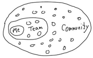Team-community