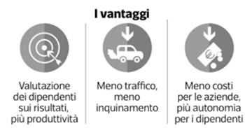Vantaggi-SmartWorking