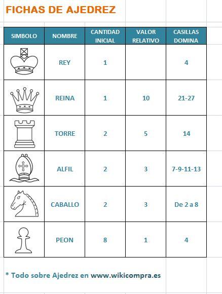 fichas de ajedrez, valor y casillas que domina