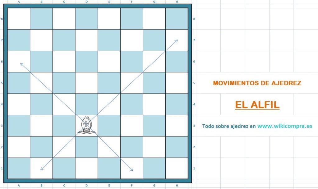 Movimientos del alfil en ajedrez