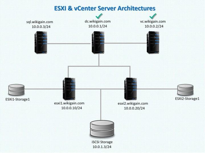 ESXi & vCenter Server Architectures