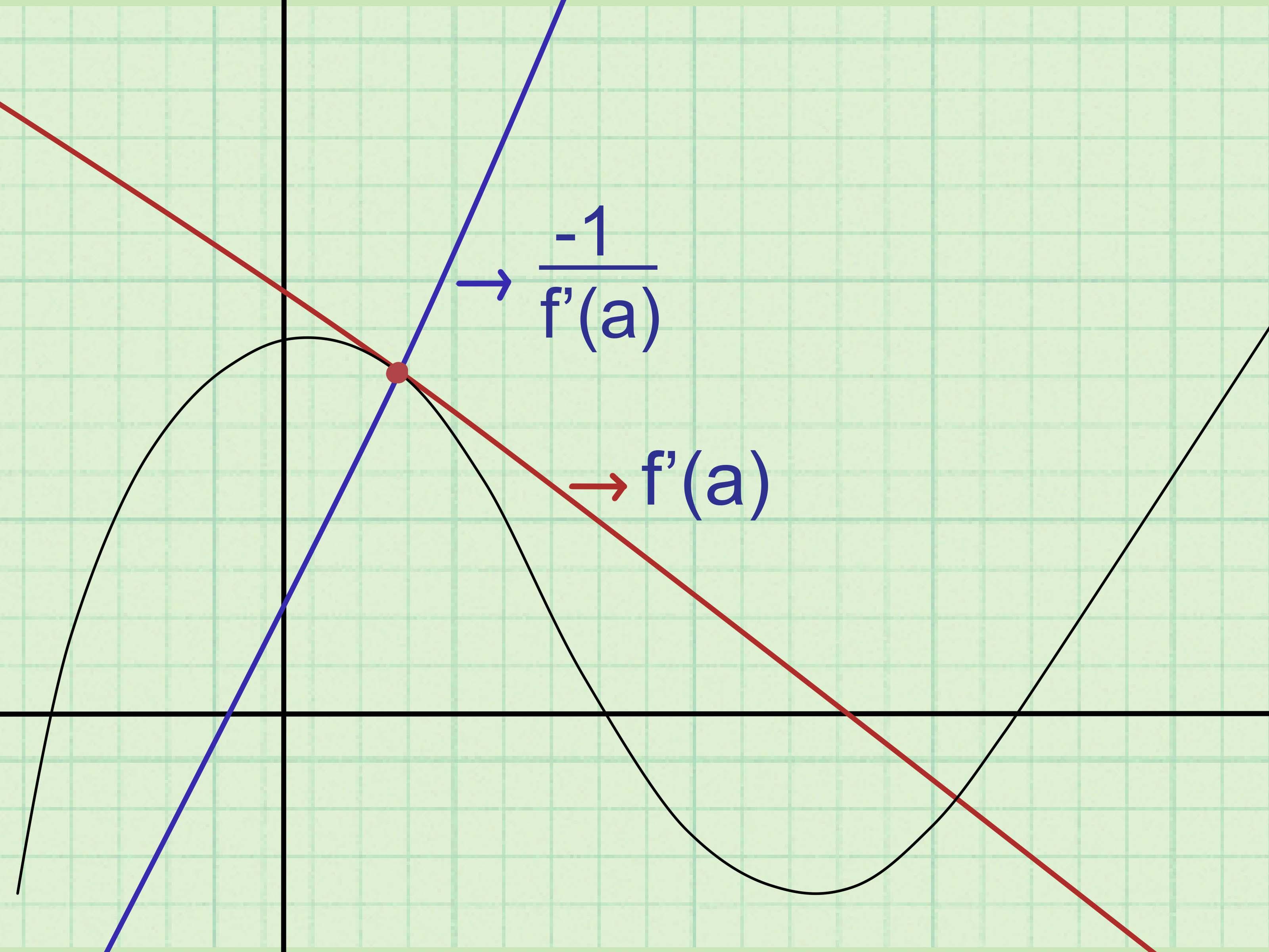 Find The Slope Intercept Equation Of Tangent Line