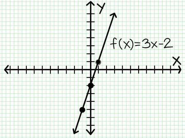 How to Do Linear Functions: 8 Steps (with Pictures) - wikiHow