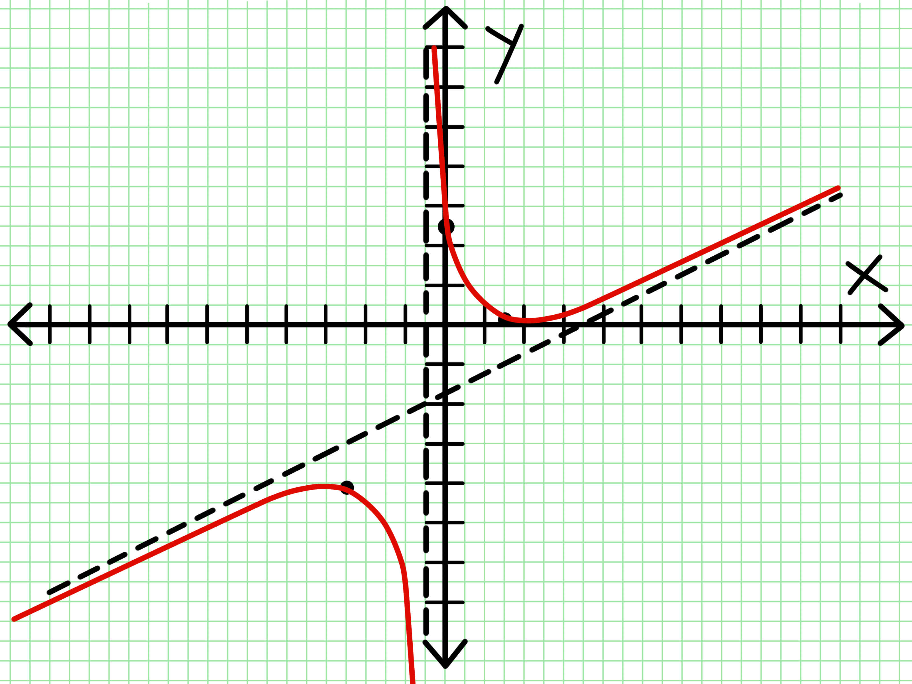 How To Graph A Rational Function 8 Steps With Pictures