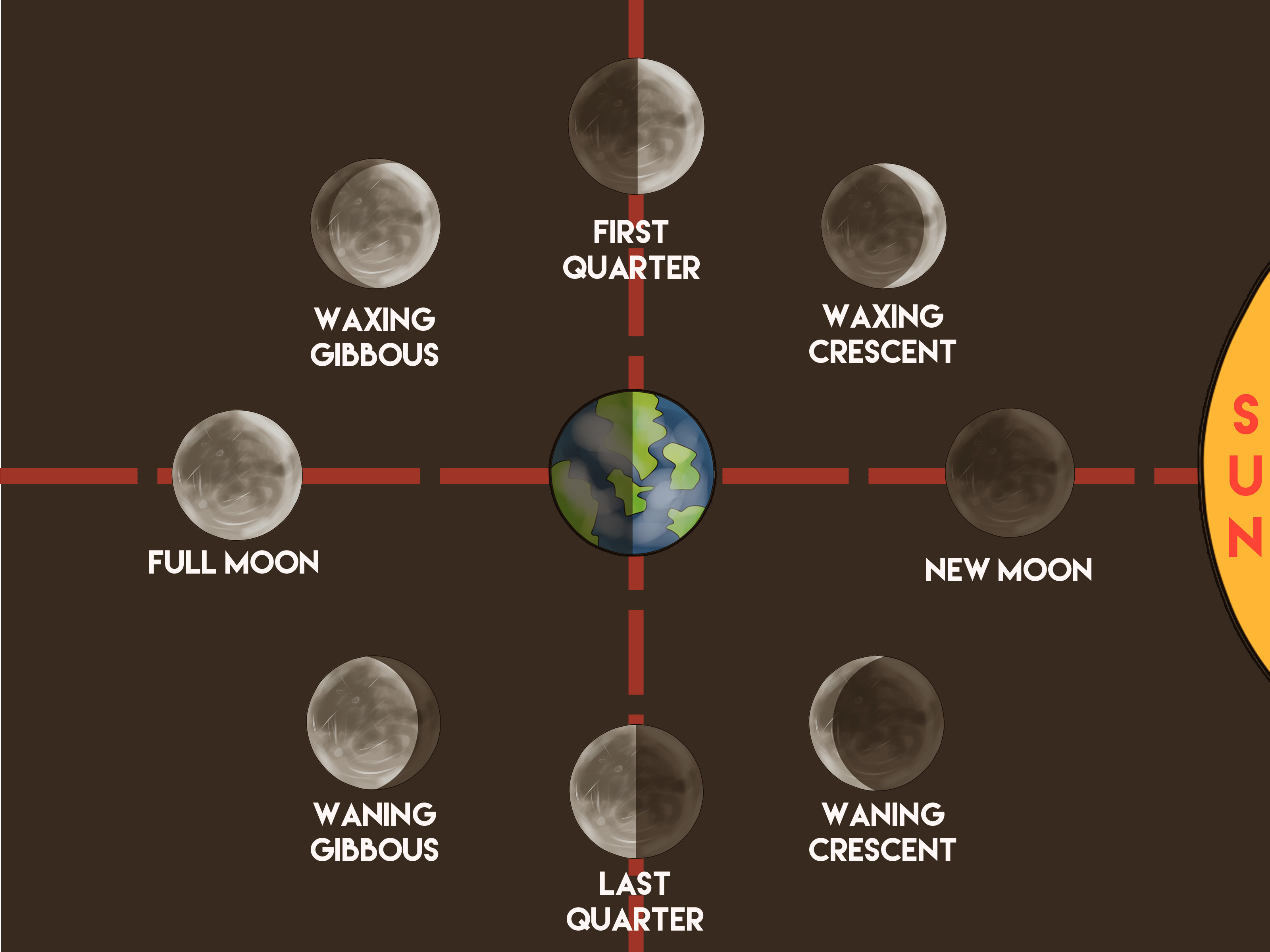 How To Make A Moon Phases Chart 12 Steps With Pictures