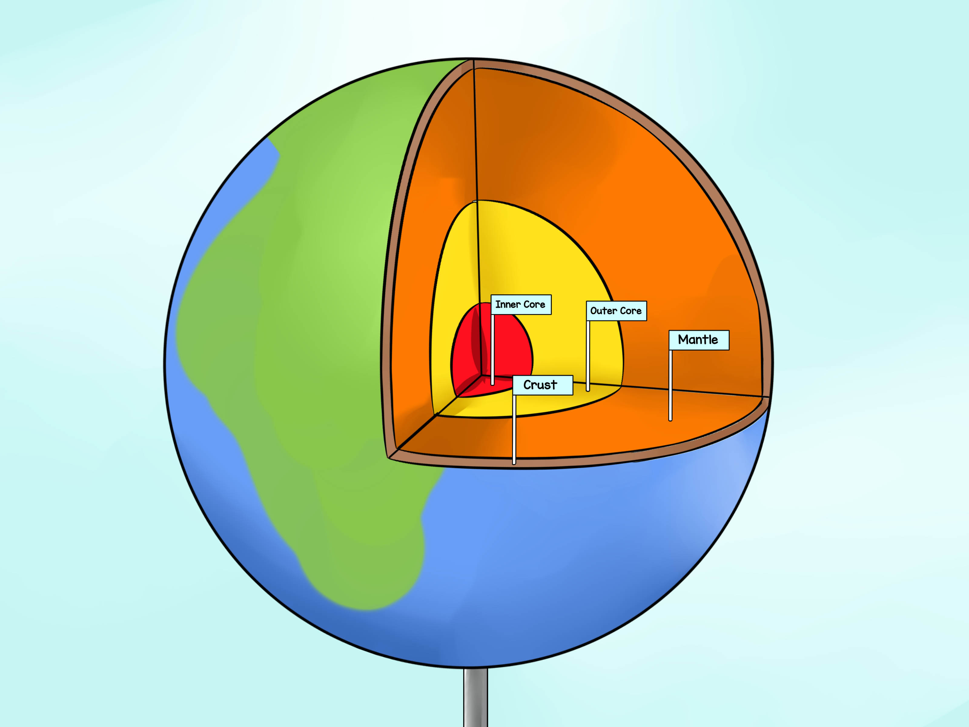 Four Earth Layers Diagram
