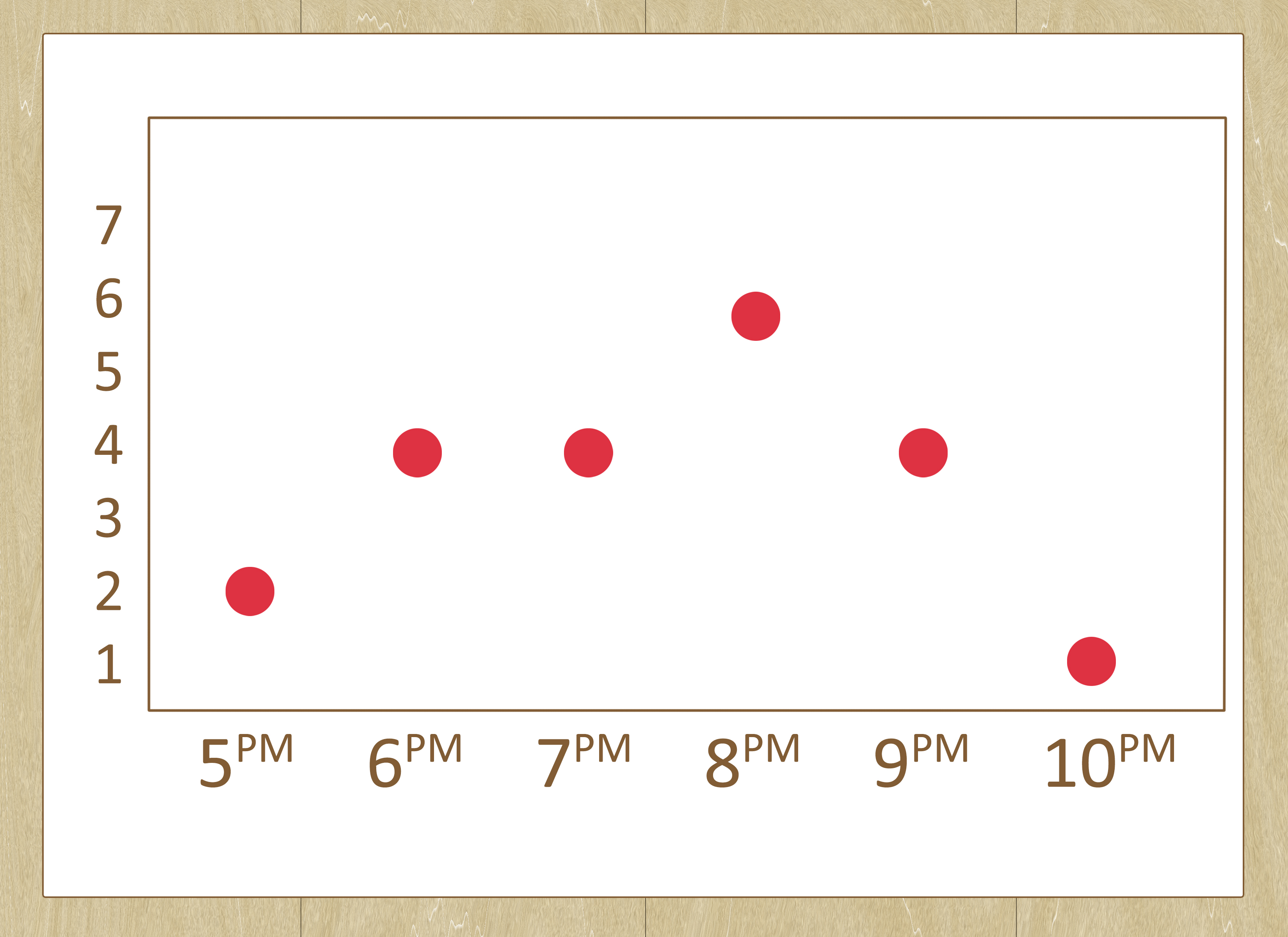 How To Draw A Dot Plot 9 Steps With Pictures