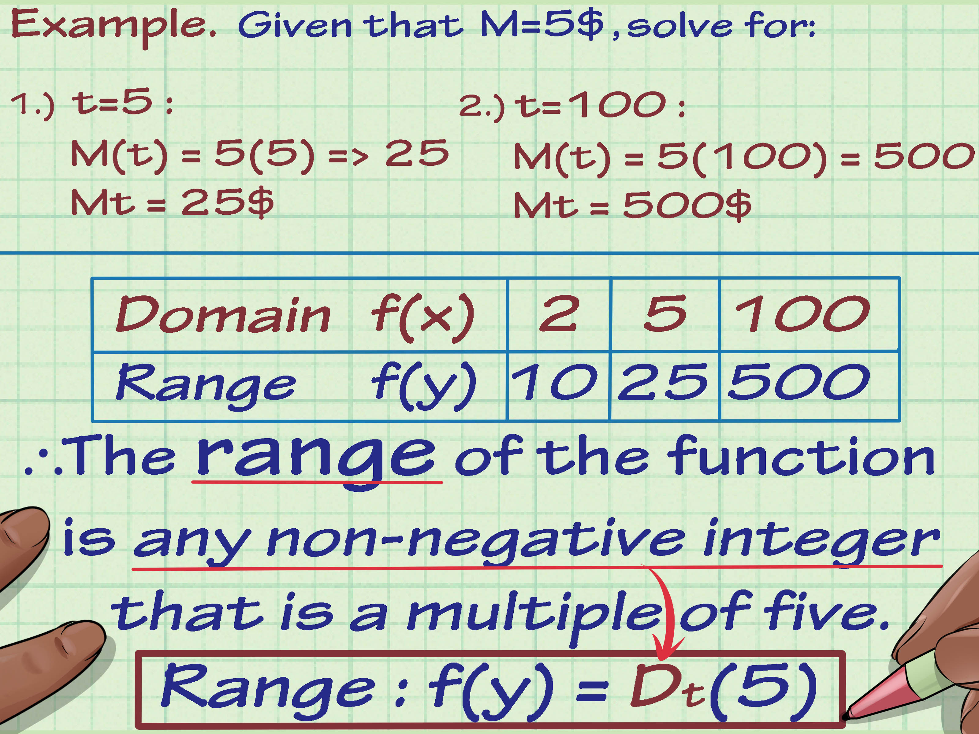 4 Ways To Find The Range Of A Function In Math