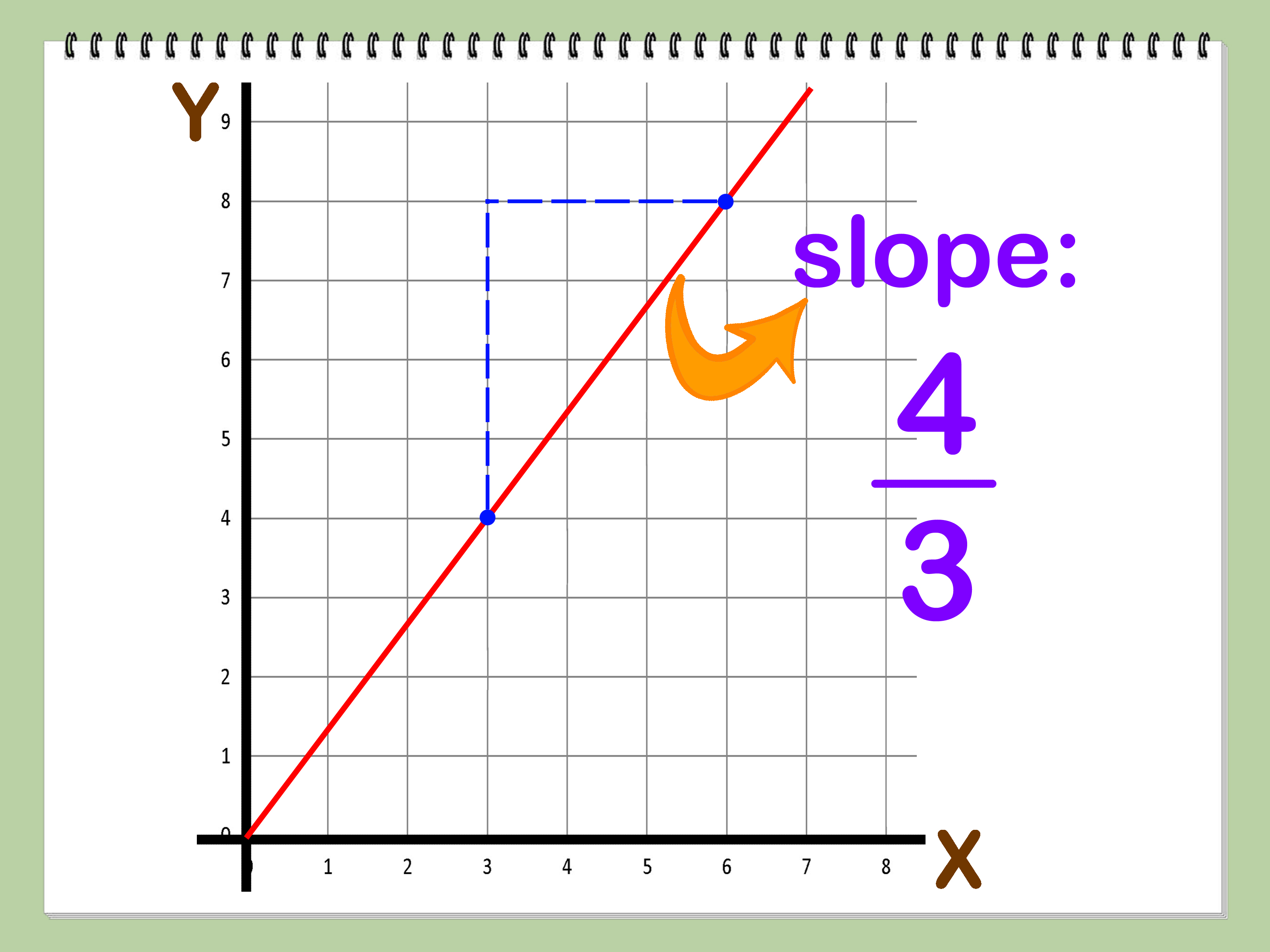 Finding Slope Equation