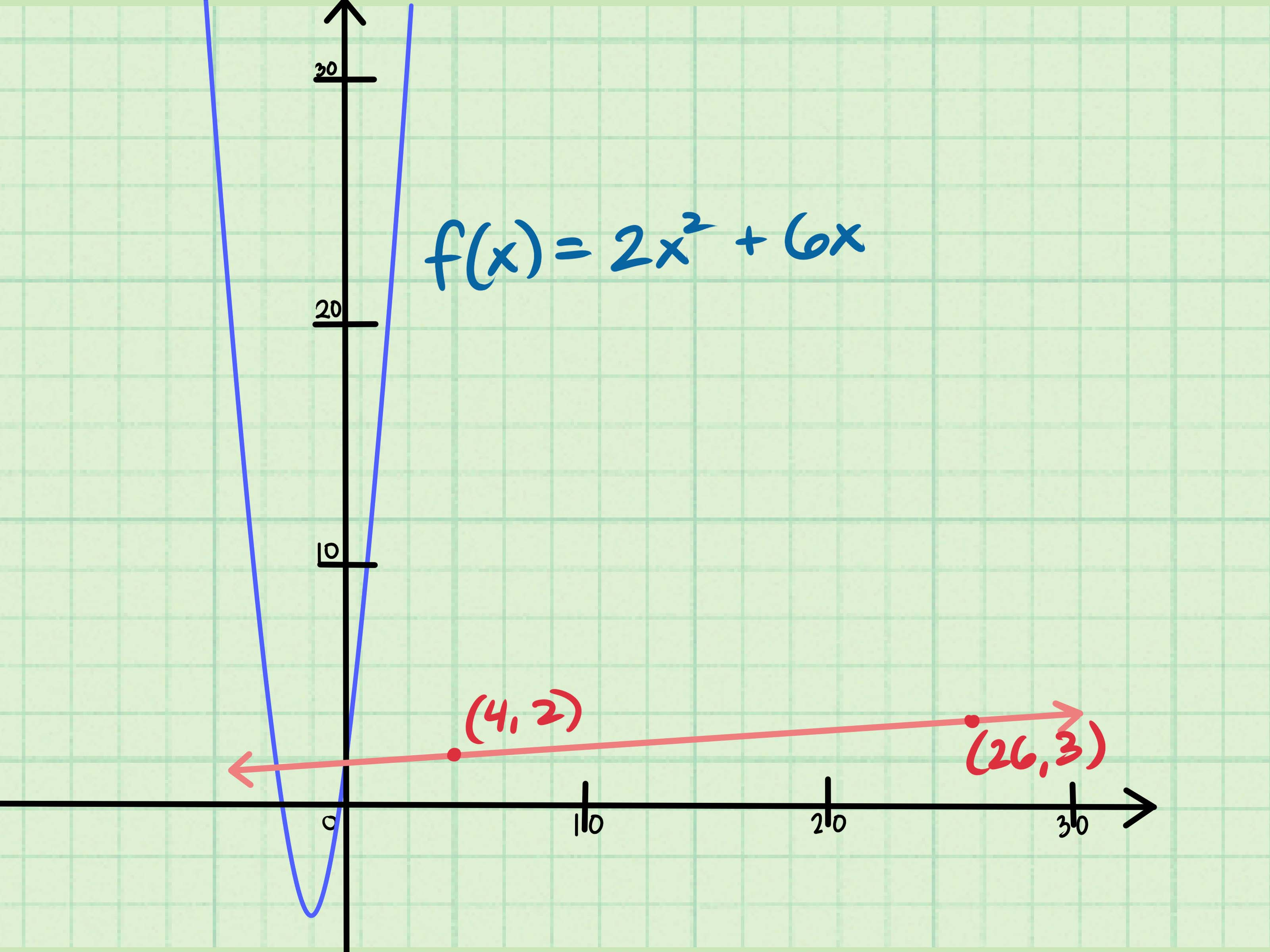 3 Ways To Find The Slope Of An Equation
