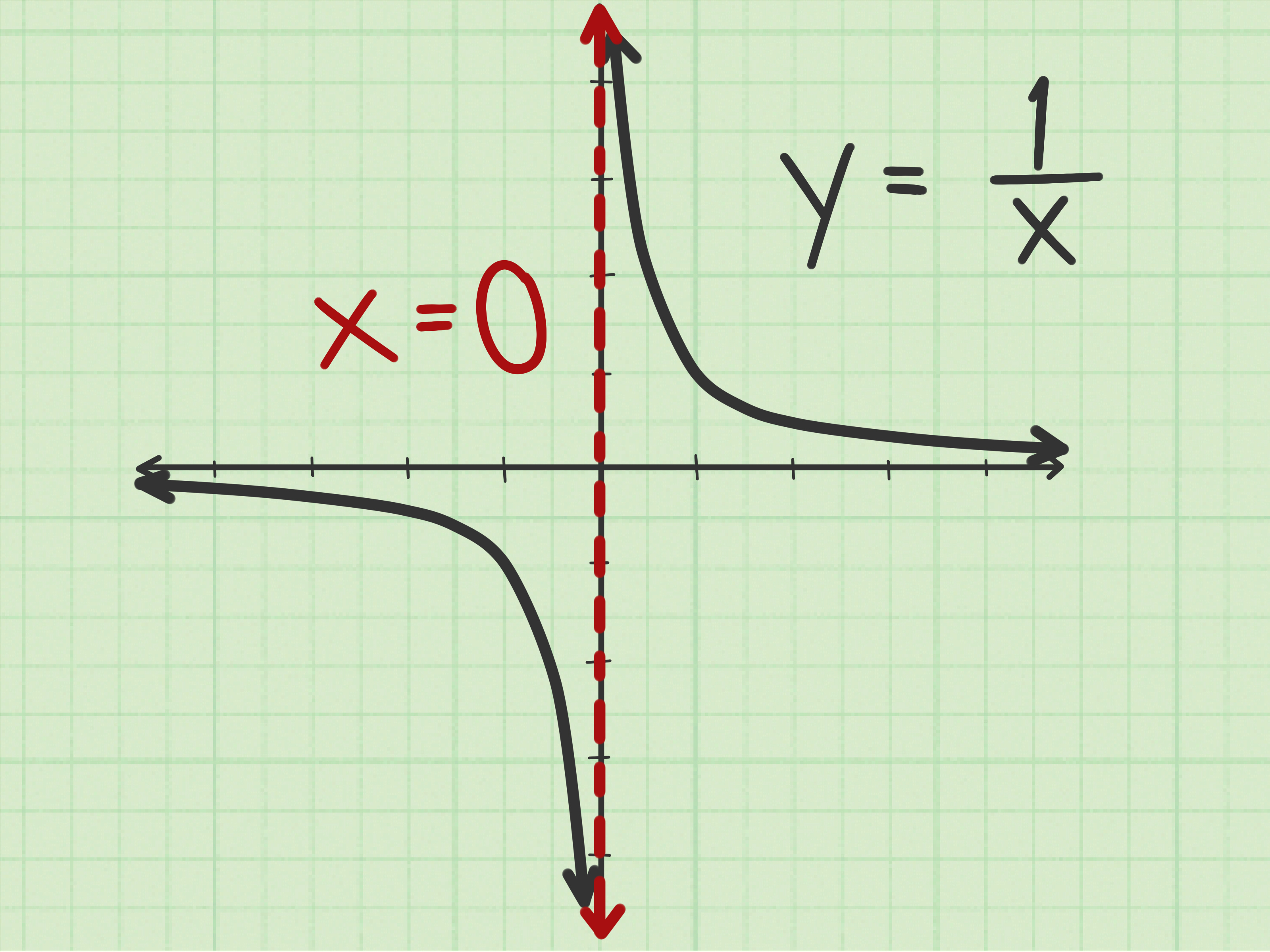 How To Find The Vertical Asymptote Of A Rational Equation