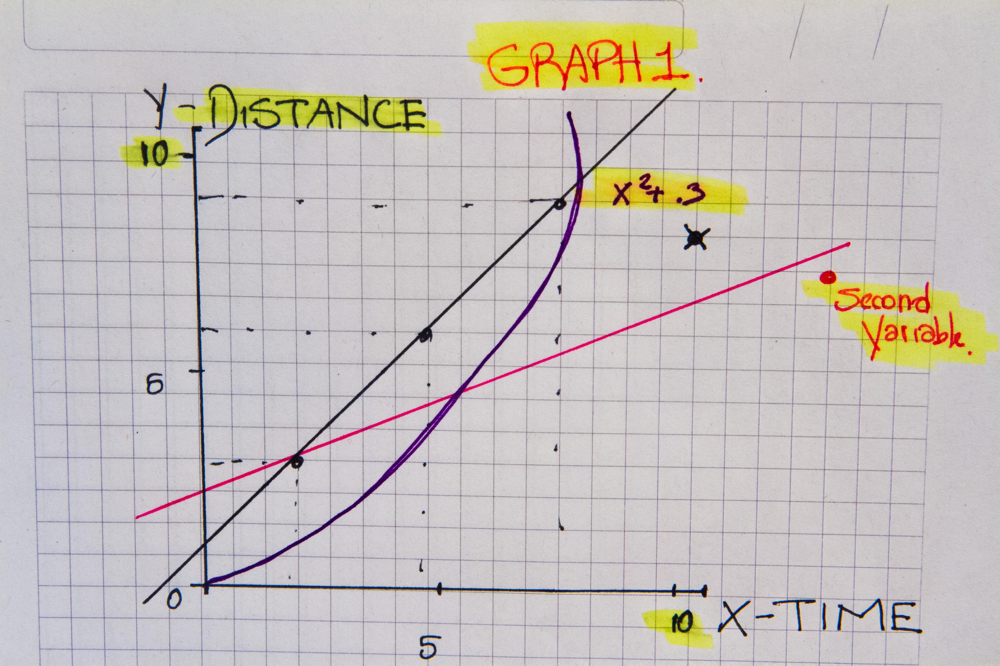 Como Fazer Um Grafico De Distancia X Tempo 7 Passos