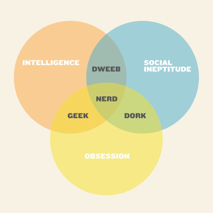 How to Tell the Difference Between Nerds and Geeks | Nerd ...