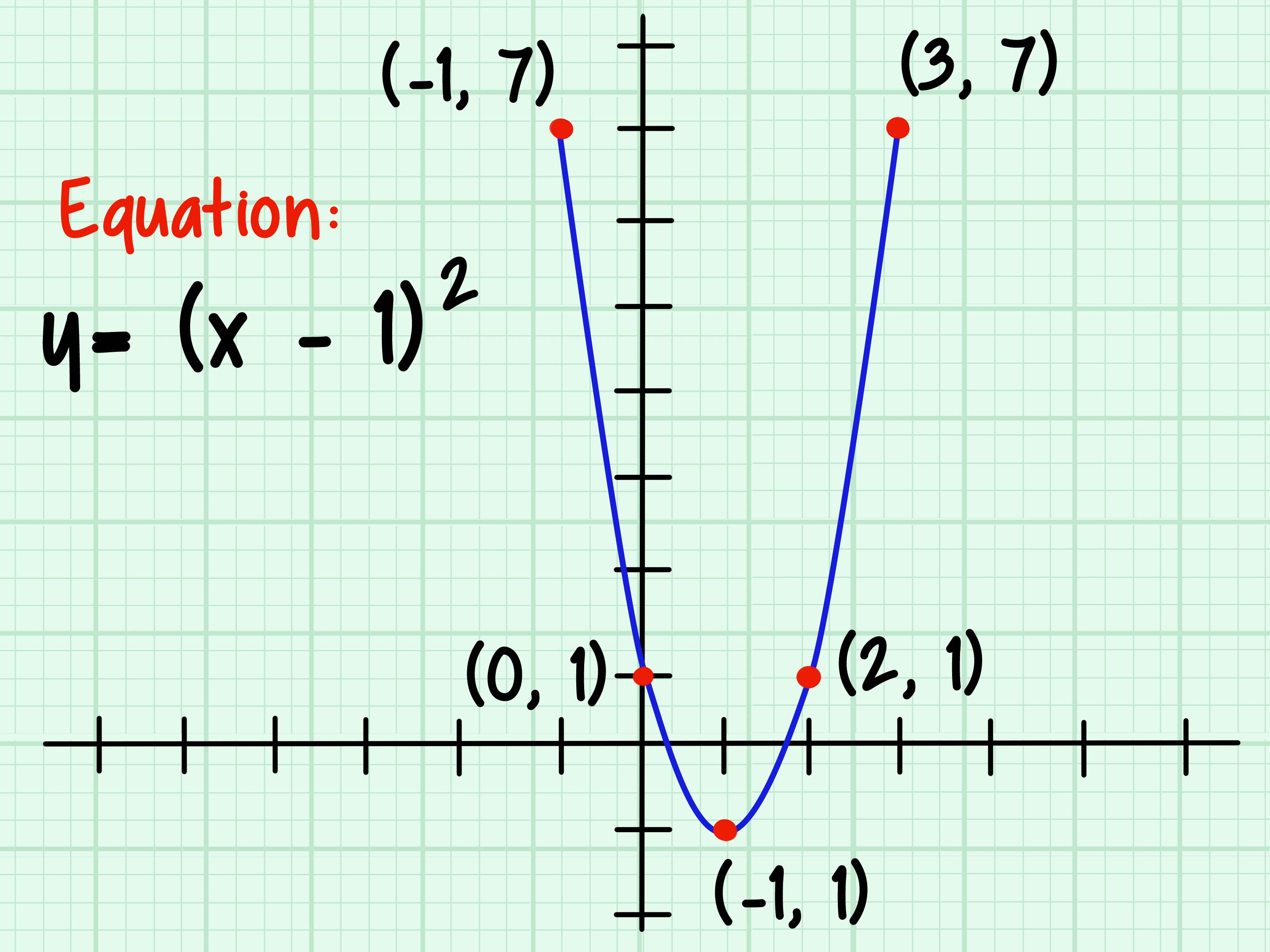 How To Graph A Parabola 13 Steps