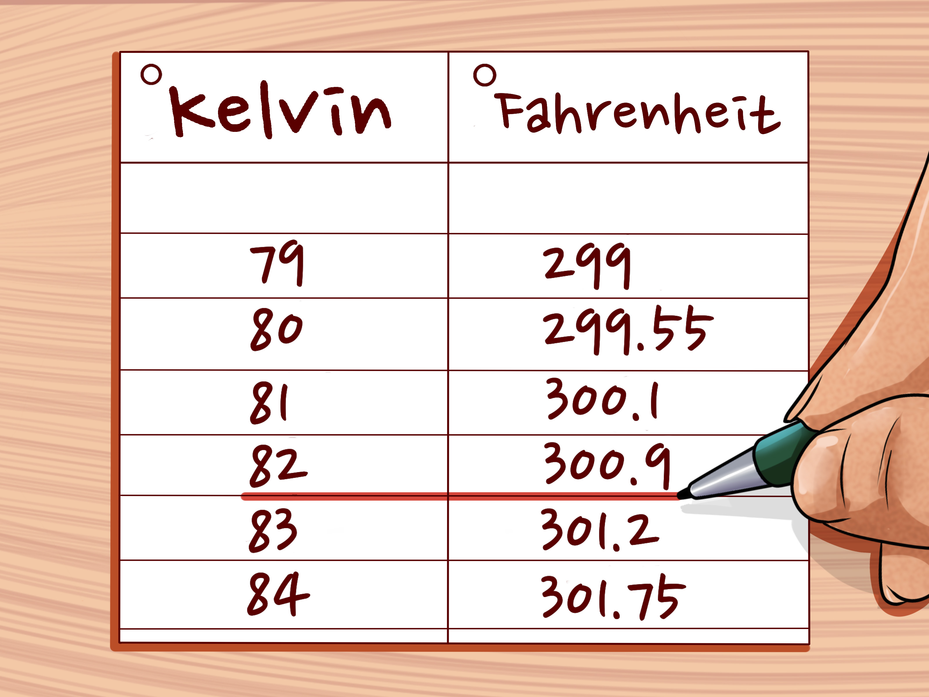 6 Ways To Convert Between Fahrenheit Celsius And Kelvin