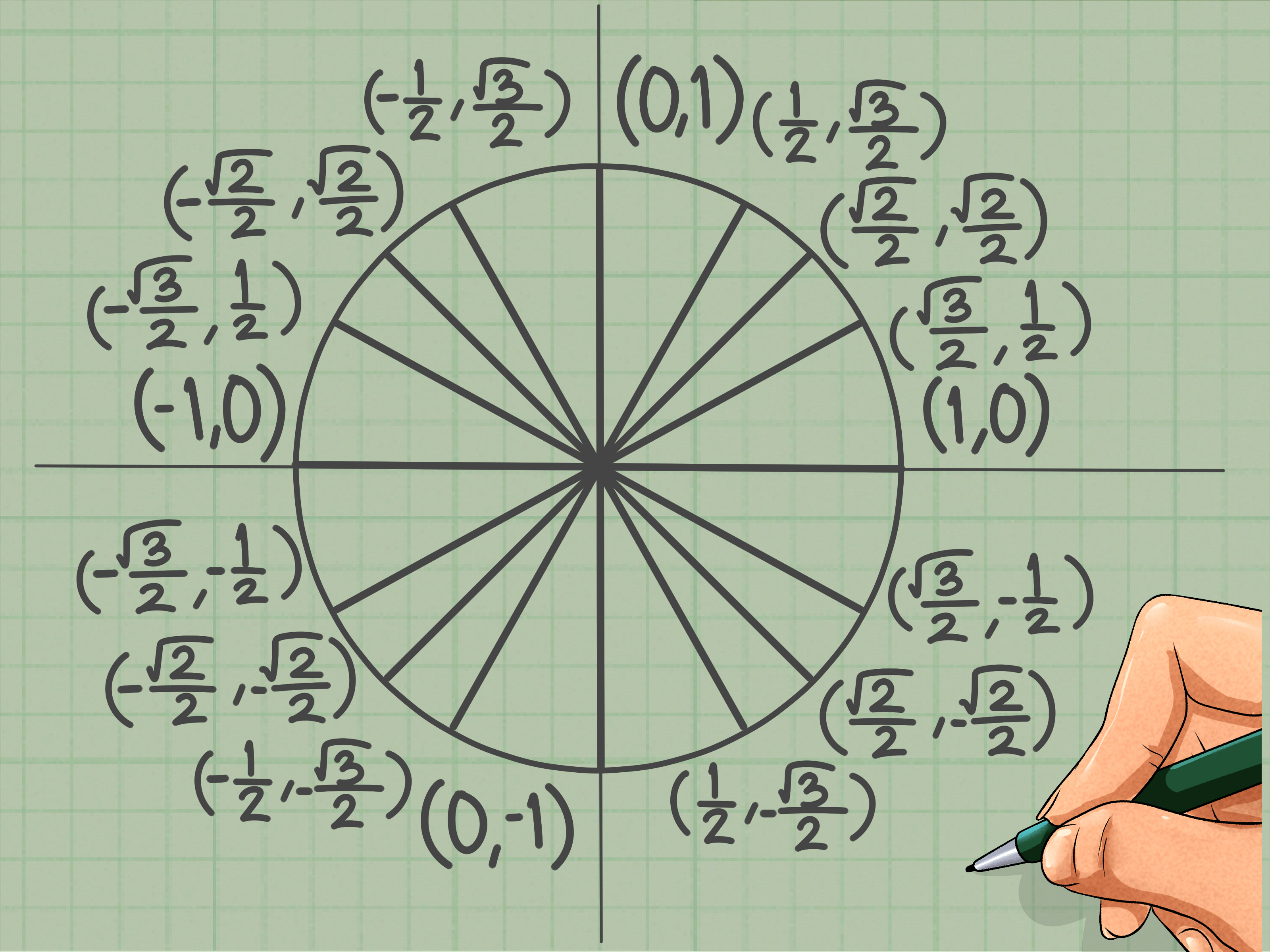 Unit Circle Trig Equations