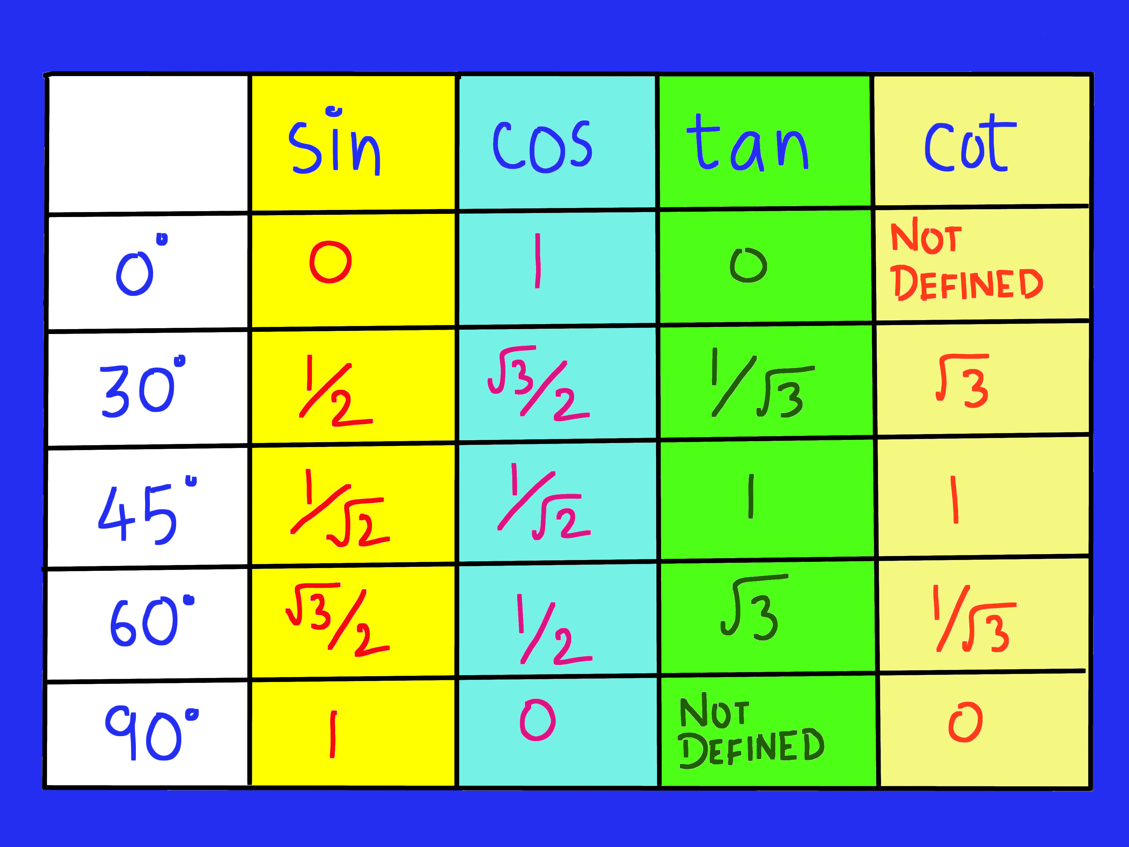 How To Remember The Trigonometric Table 9 Steps With