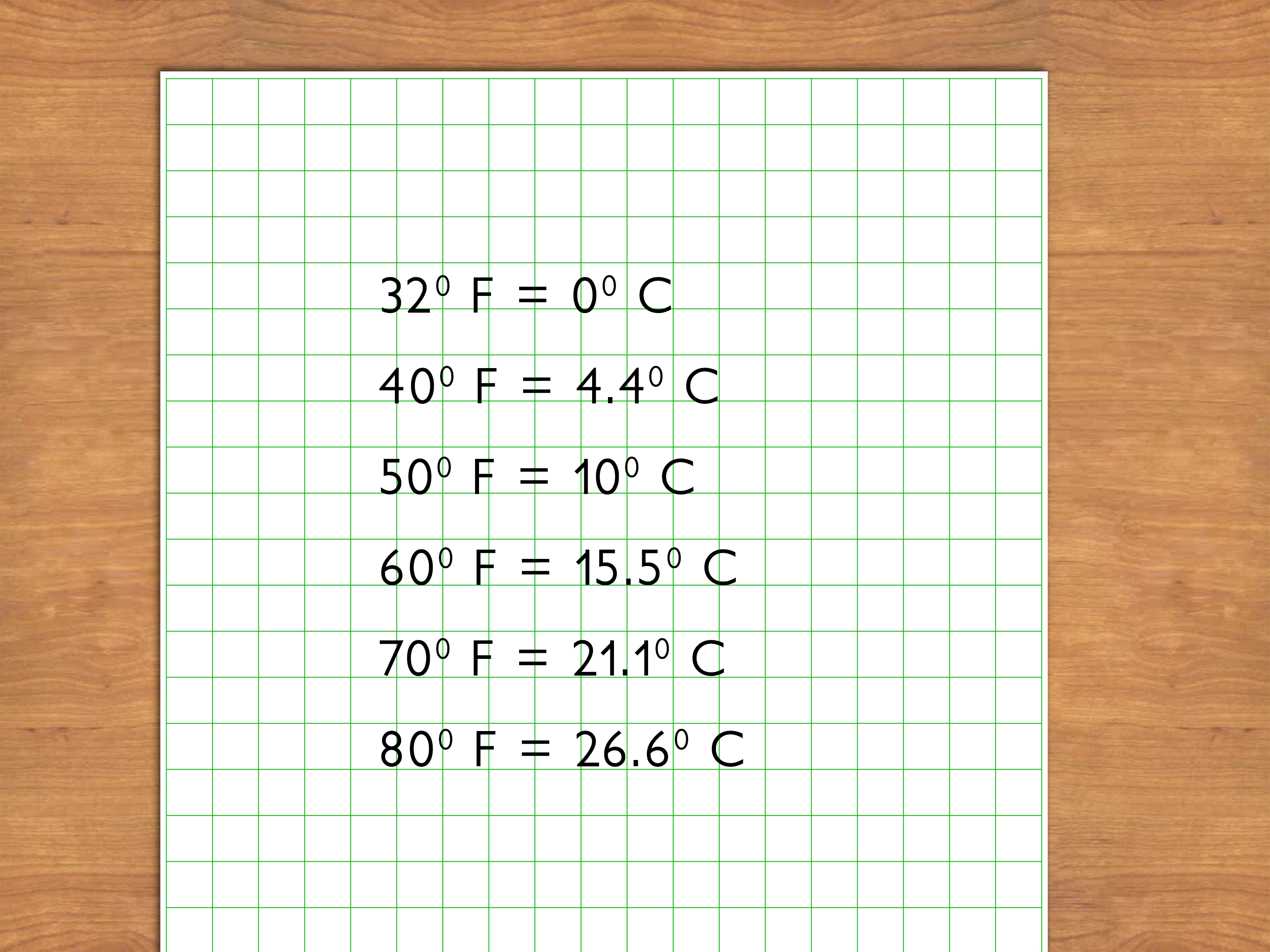 3 Ways To Estimate Celsius Temperatures In Fahrenheit