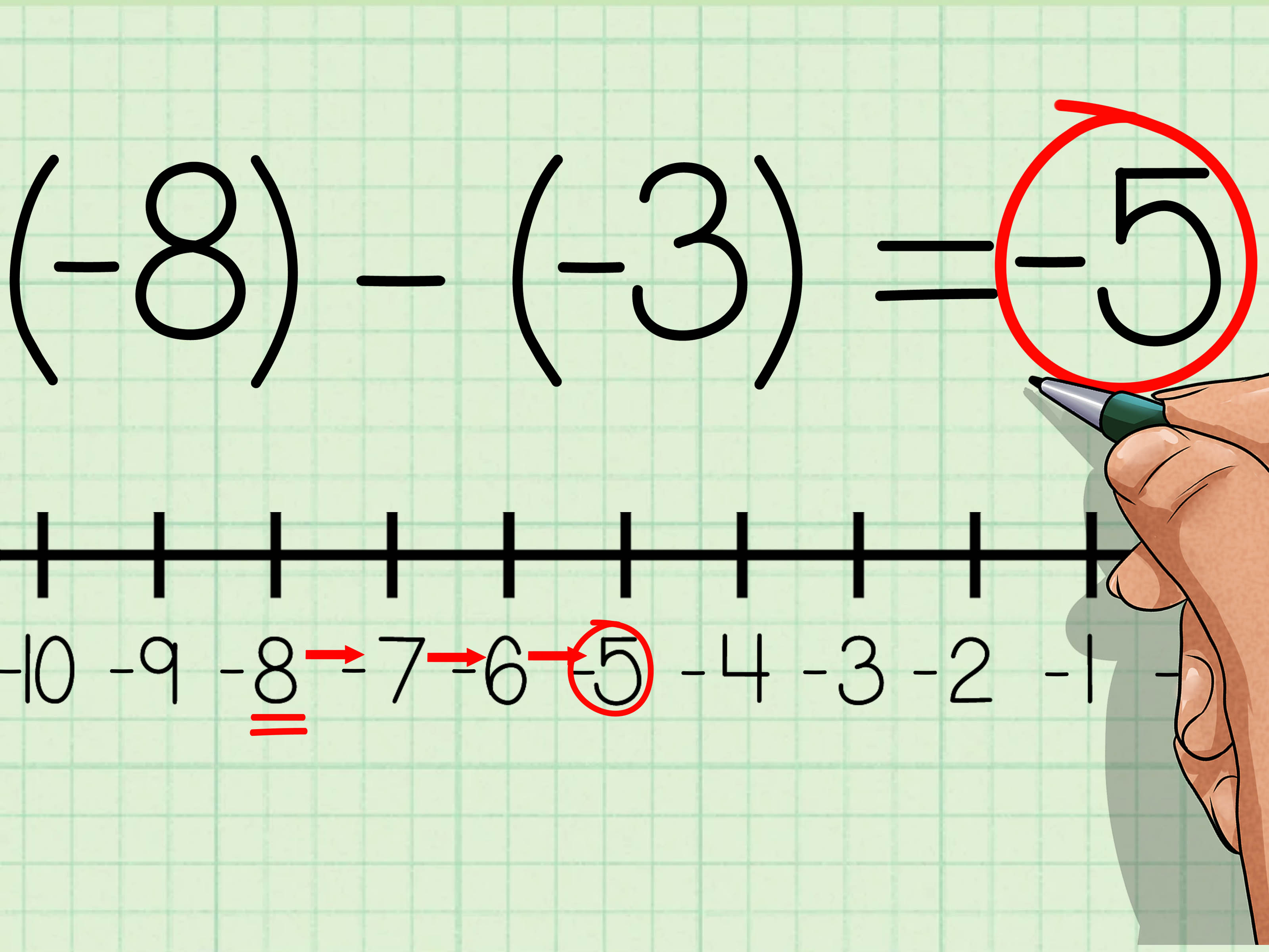 6 Ways To Use A Number Line