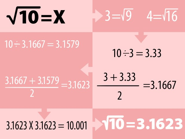 How to Find a Square Root Without a Calculator: 12 Steps
