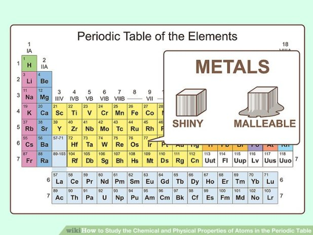 properties of atoms and the periodic table section 2. Black Bedroom Furniture Sets. Home Design Ideas