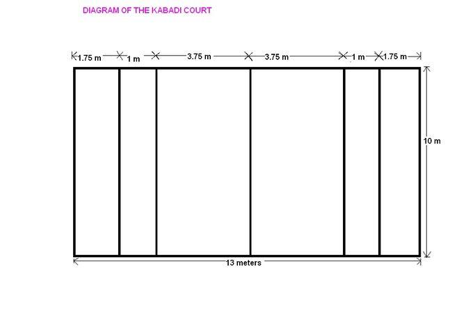 Diagram Of Kabaddi Court With Measurement Data Wiring Diagrams
