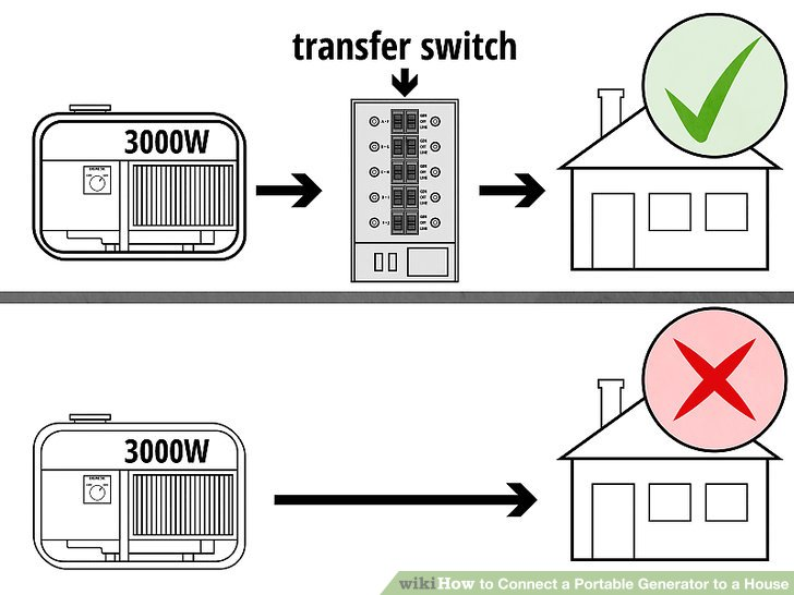 aid1229605 v4 728px Connect a Portable Generator to a House Step 5 Version 4?resize=665%2C499&ssl=1 generator changeover switch wiring diagram australia the best hager sf463 wiring diagram at reclaimingppi.co