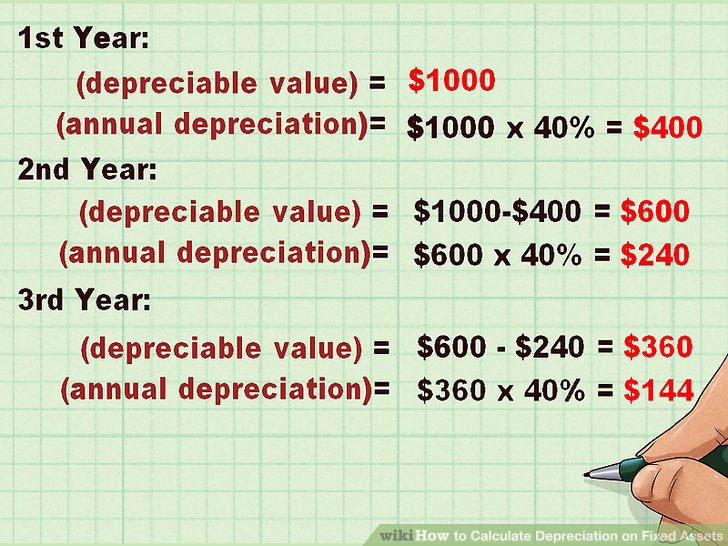 Sofa Depreciation Calculator Review Home Co