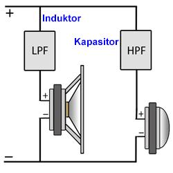 Cara Membuat Crossover Pasif 2 Way 6 dB Per Oktaf
