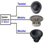 Fungsi Rangkaian Crossover Pasif Dalam Speaker