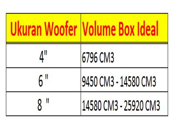 Menghitung Volume Box Speaker Berdasarkan Ukuran Woofer