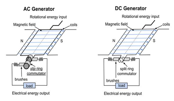 Cara Kerja Generator AC - WikiKomponen