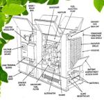 Nama Bagian Utama Dan Fungsi Komponen Generator
