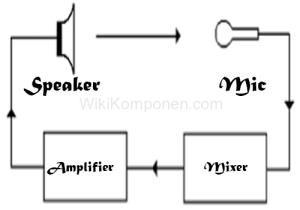 Cara Mengatasi Gangguan Feedback Speaker ke Microphone