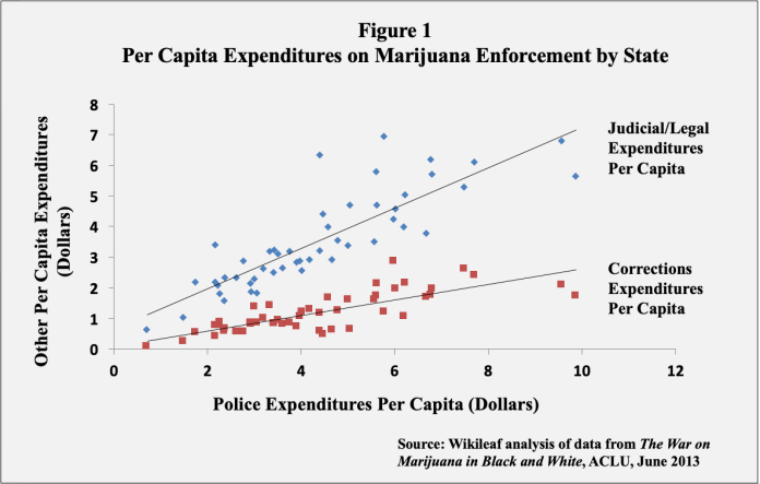 Per Capita Expenditures on Marijuana Enforcement by State