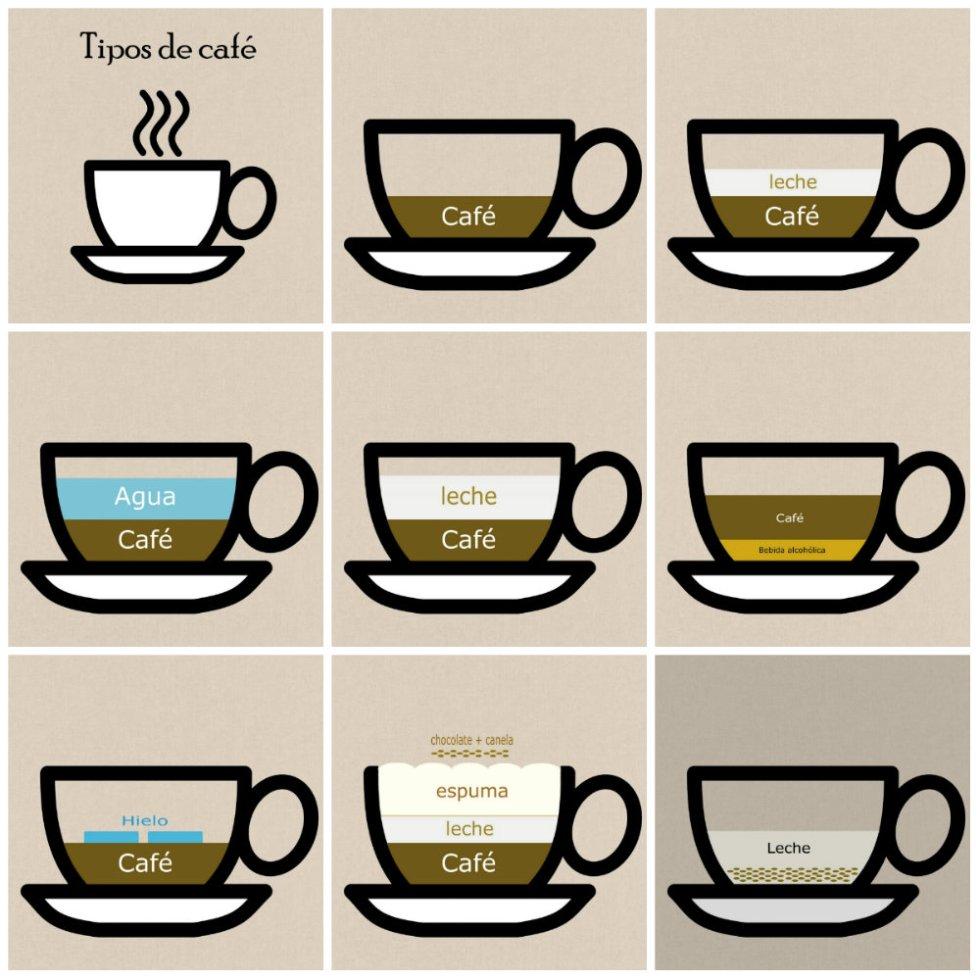 De Vele Varianten Van Koffie In Spanje