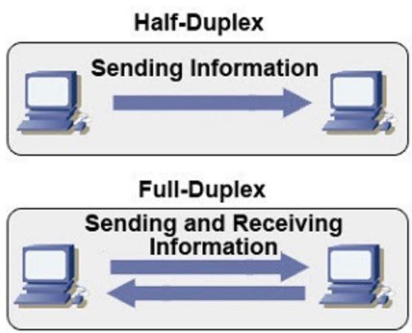 half duplex and full duplex