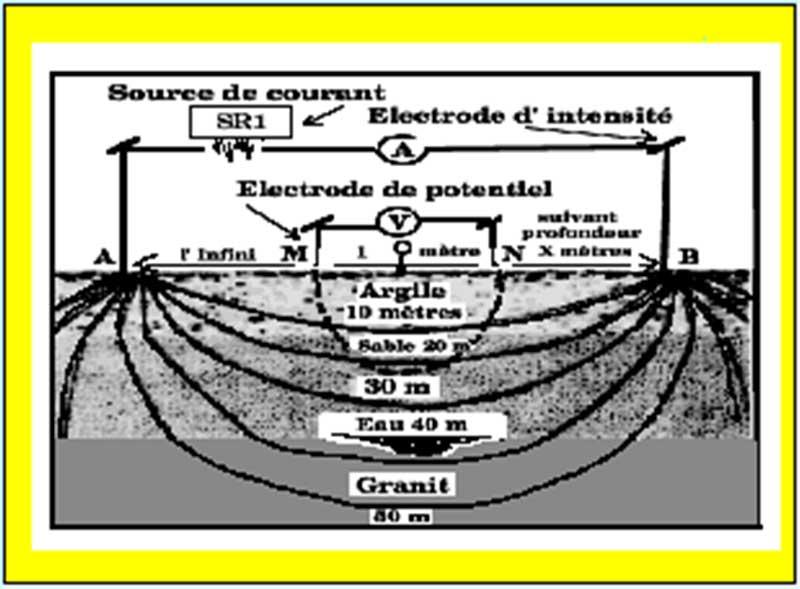 Resultado de imagen para estudio geoelectrico wikipedia