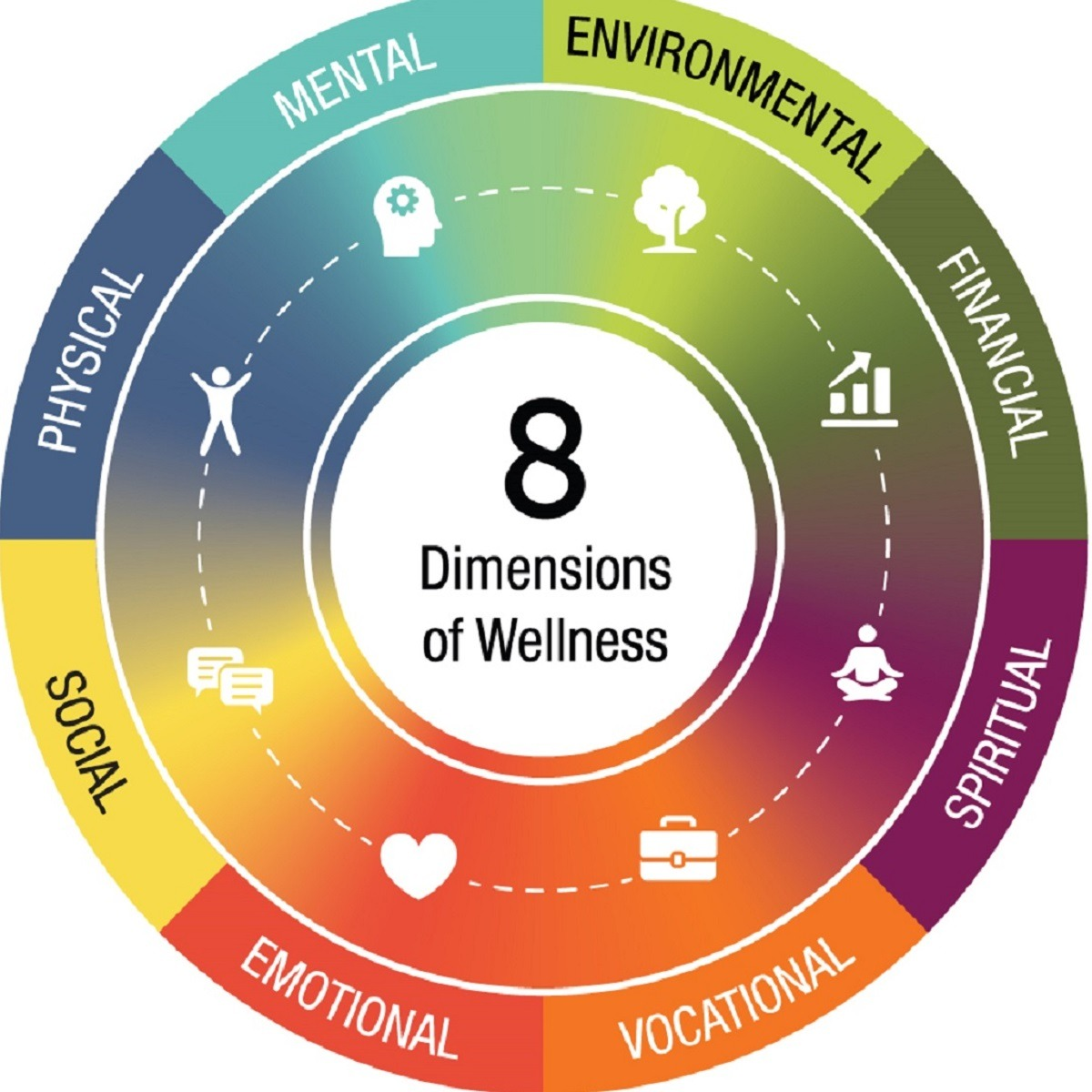 The 8 Dimensions Of Wellness A Guide To Wellness