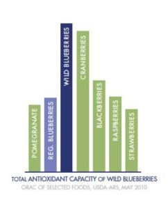 better-blueberry-chart
