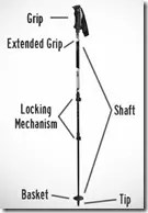 Components of a walking stick