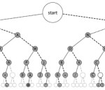 Morse code dichotomic search tree