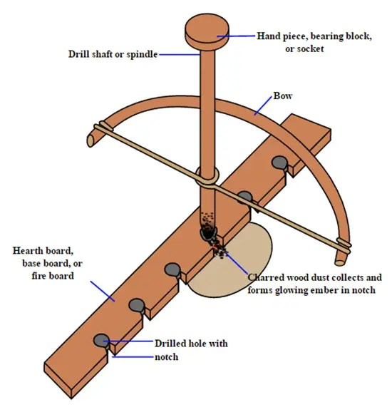 Components of a bow drill