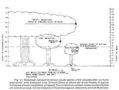 Drawing showing the spreading or radioactive fallout from a nuclear mushroom cloud