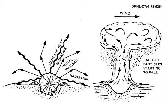 Illustration showing direction of nuclear fallout debris