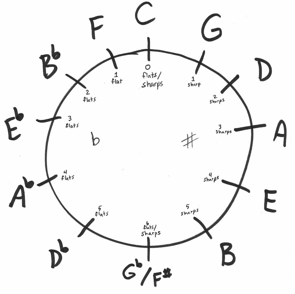 B Flat Scale