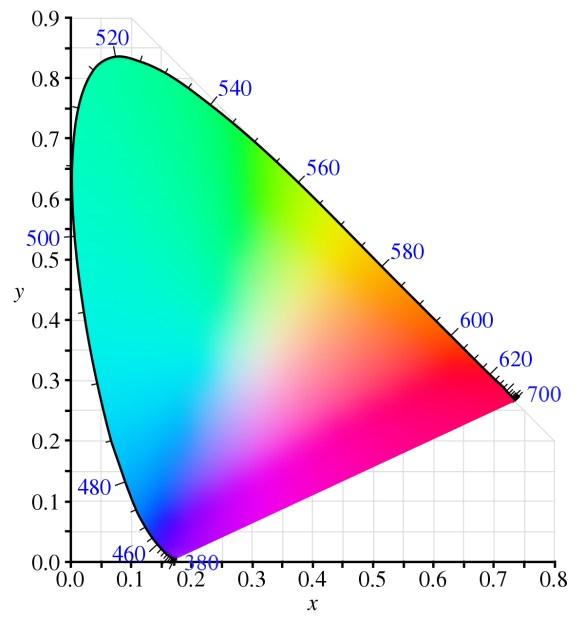 1200px CIE1931xy blank Color Temperature