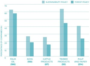 Percentage of companies with sustainability policies compared to percentage with forest policies. Total number of companies assessed for each commodity appears in parentheses. Note: many companies are assessed for more than one commodity.