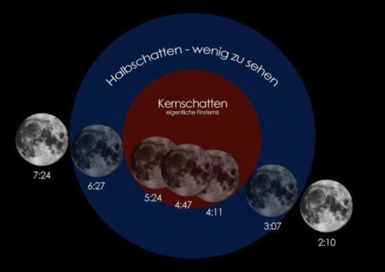 Phasen einer Mondfinsternis (Foto: LWL/Steinweg)
