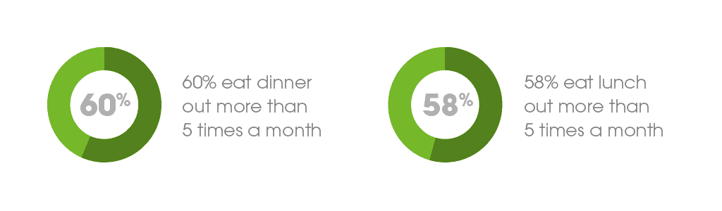 Eat out percentages